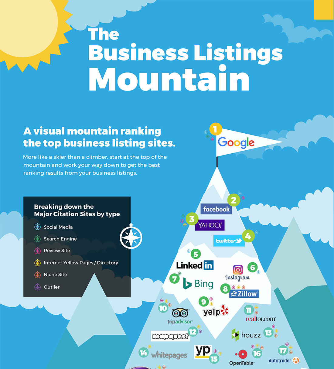 Local Business Listings Mountain
