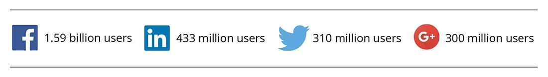 Basic Social Posting