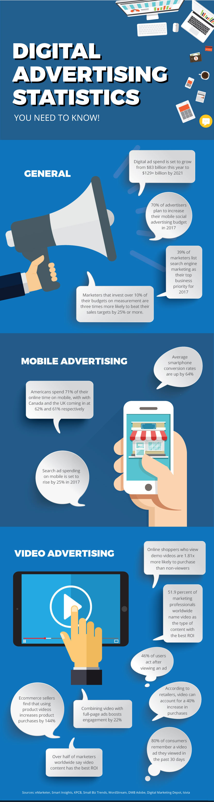 Internet Advertisement Statistics
